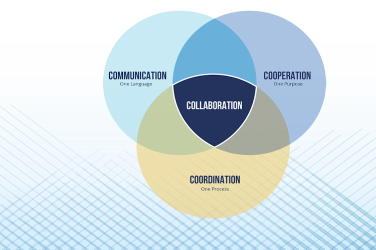 communication and collabration strategies We are naturally social beings and happier when we have successful collaboration, says dr randy kamen-gredinger, licensed psychologist and educatordr kamen-gredinger develops behavioral programs to help people overcome stress and pain, and also teaches communication skills to build healthier relationships.